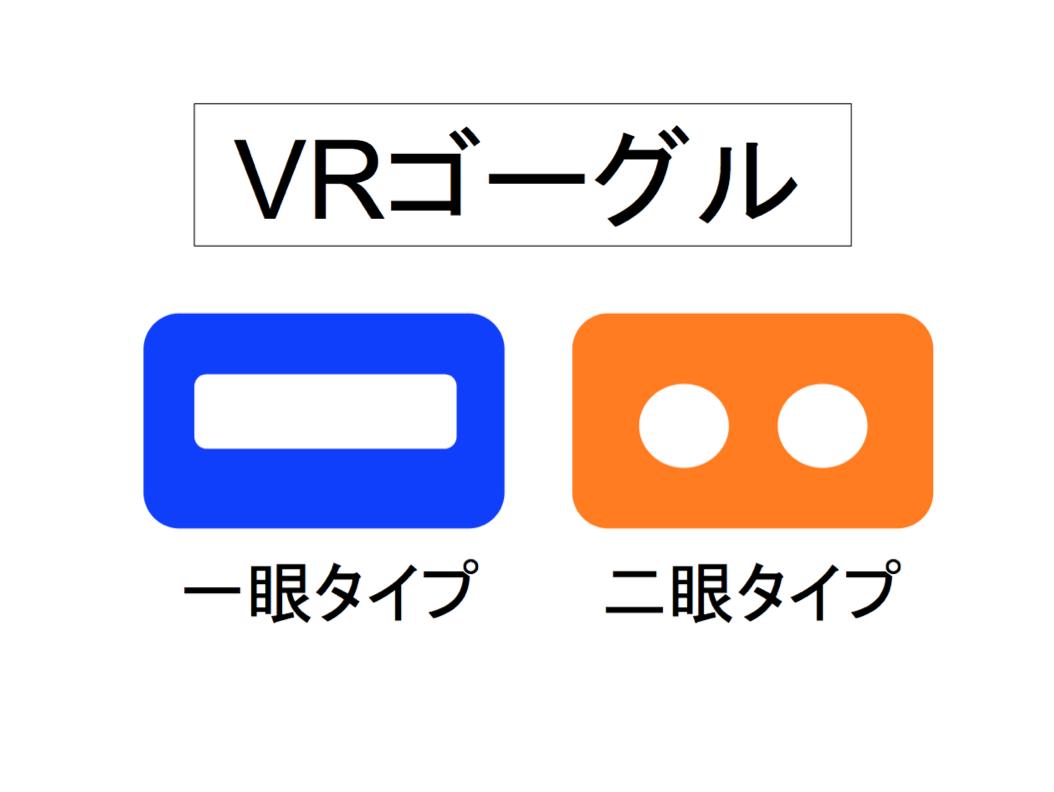 VRhead mounted dysplay